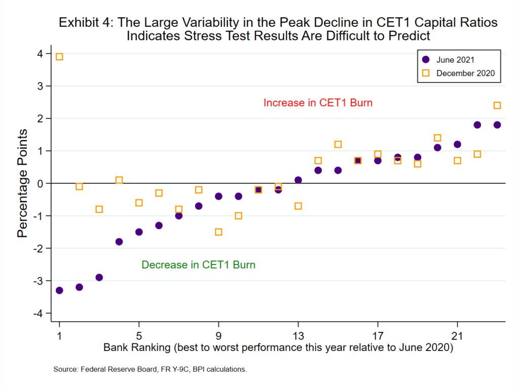 image graph exhibit 4 showing the large variability in the peak decline in CET1 capital ratios indicates stress test results are difficult to predict