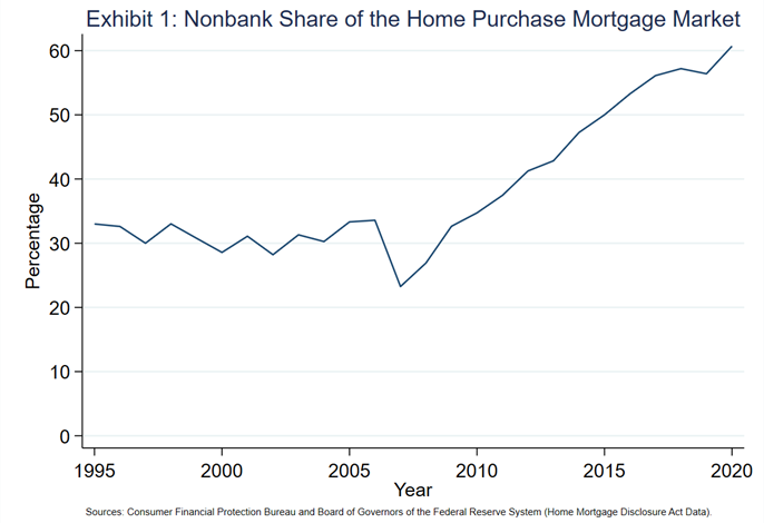 Exhibit 1 - Nonbank Share of the Home Purchase Mortgage Market