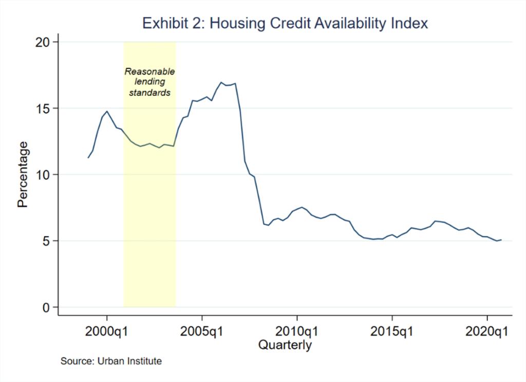 Exhibit 2 - Housing Credit Availability Index