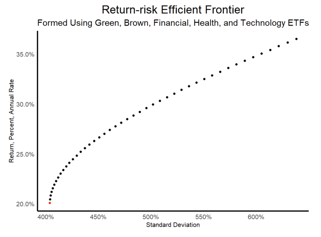 image of graph showing return risk efficient frontier