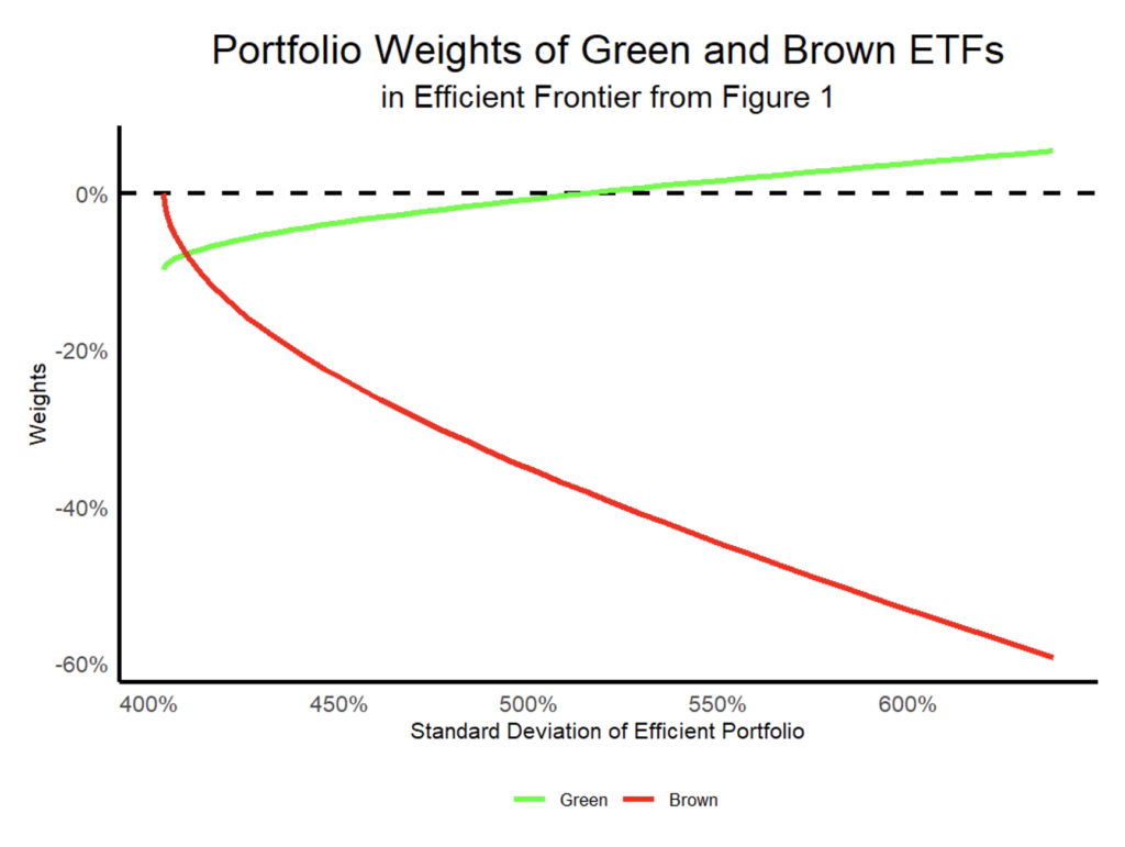 image of graph showing portfolio weights of green and brown etfs