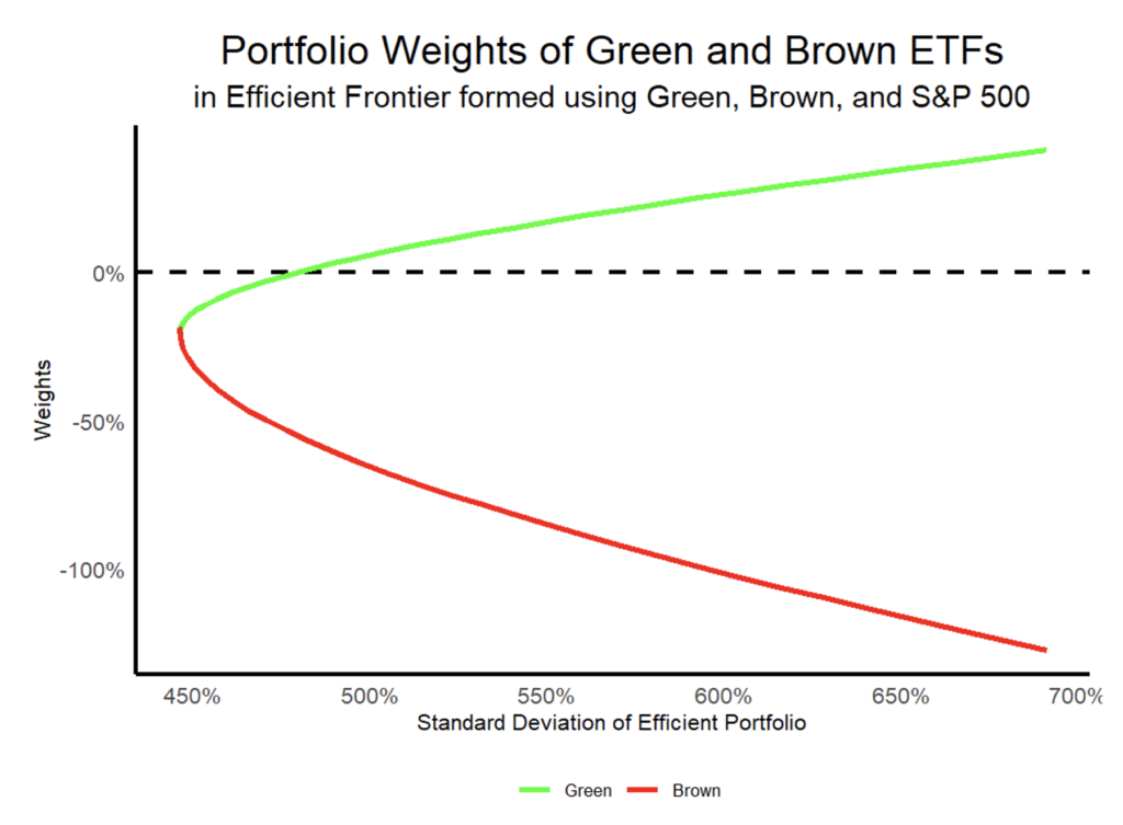 image of graph showing weights of green and brown etfs