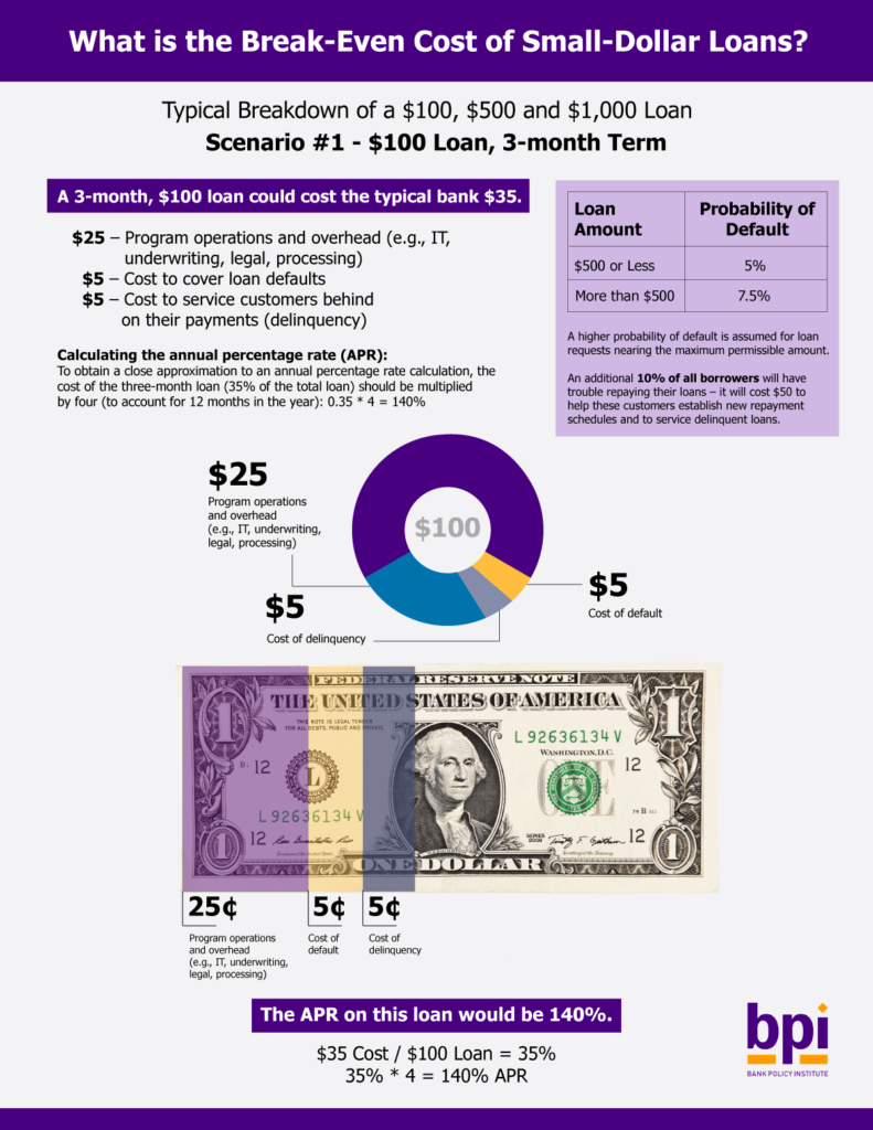 What is the Break-Even Cost of Small-Dollar Loans?
