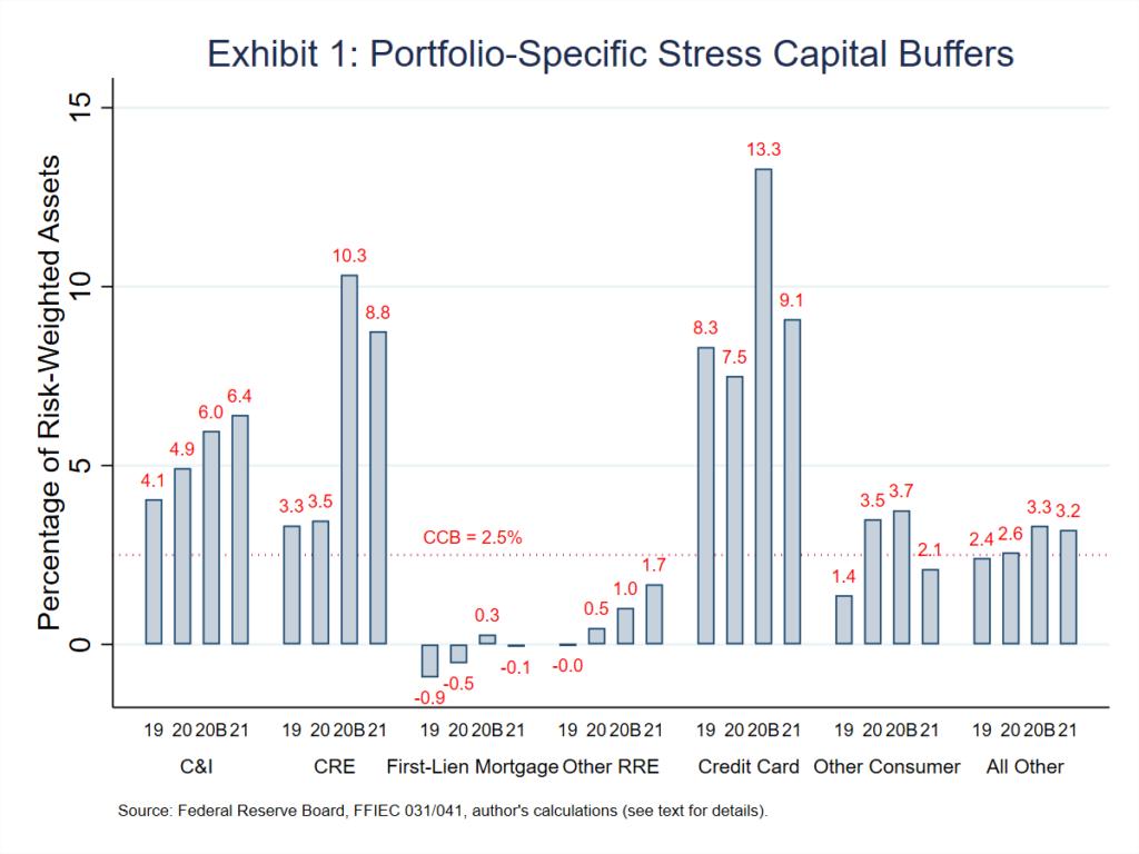 Chart showing portfolio specific stress capital buffers