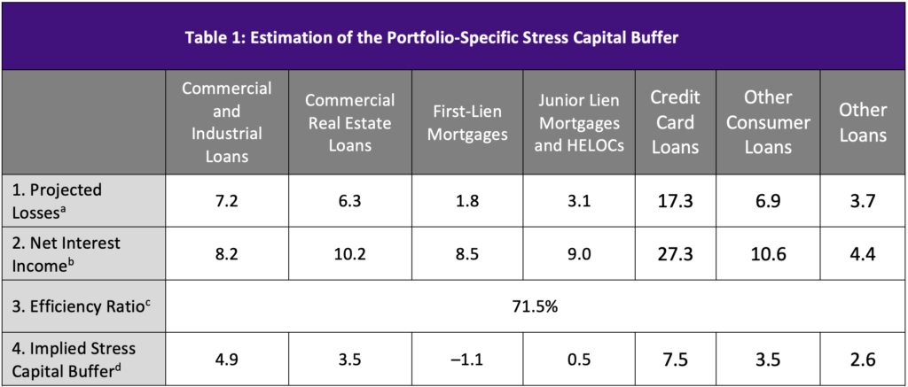 Table showing estimation of the portfolio specific stress capital buffer