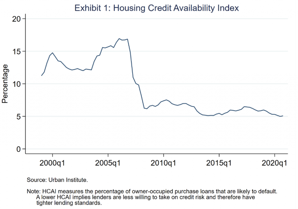 image of exhibit 1 showing housing credit availability index