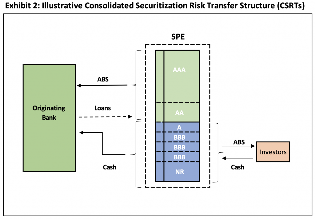 image of exhibit 2 showing illustrative consolidated securitization risk transfer structure