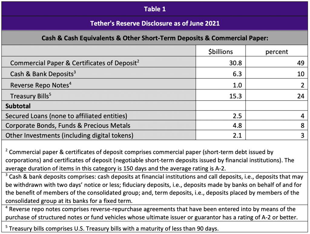 Table 1 showing Tether Reserve Disclosure as of June 2021