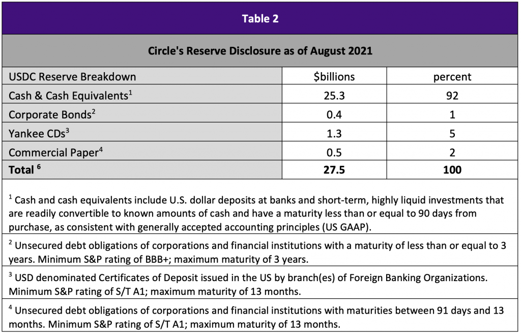 Table 2 showing Circle Reserve Disclosure as of August 2021