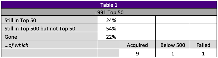 image of table showing 1991 top 50