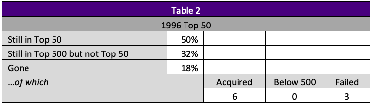 image of table showing 1996 top 50