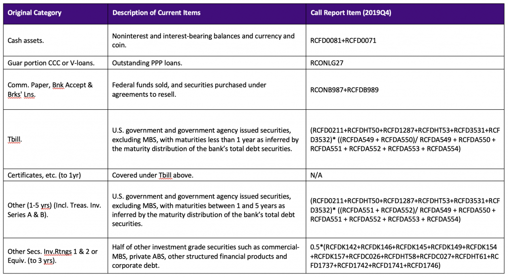 Appendix 3: Mapping from 1956 F.R. 363 to 2019Q4 Call Report Items