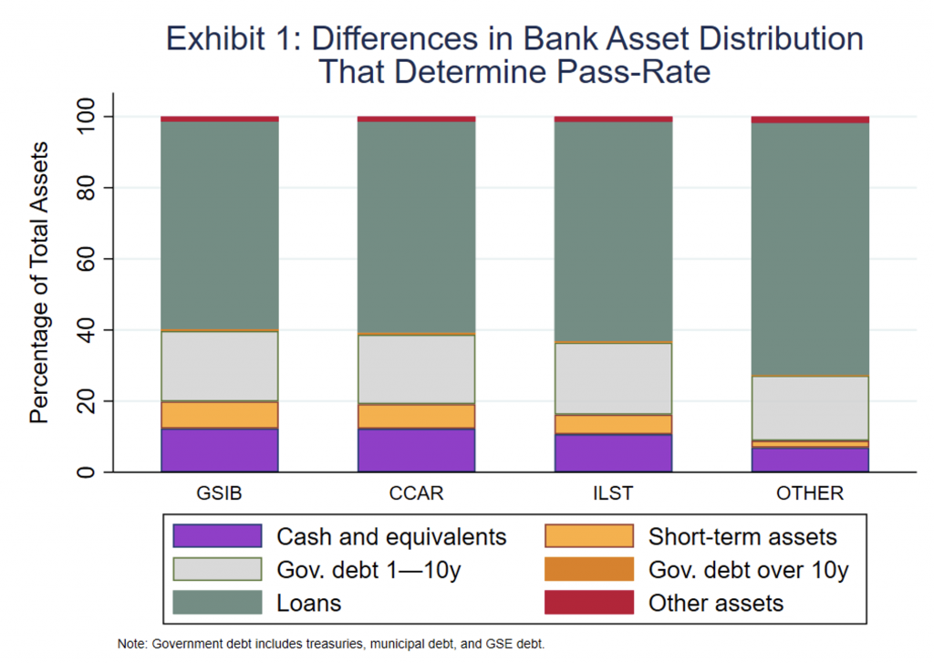 Exhibit 1 showing differences in bank asset distribution