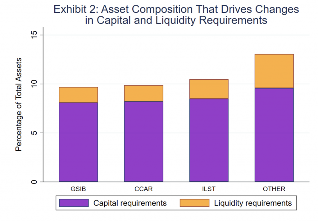 exhibit 2 showing asset composition that drives changes in capital and liquidity requirements