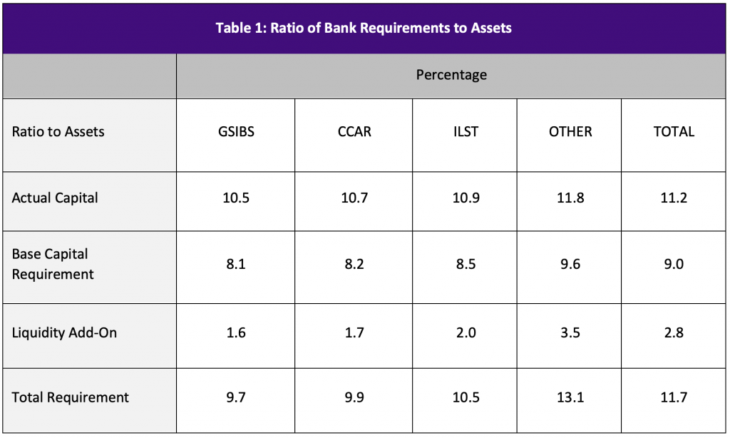 Table 1: Ratio of Bank Requirements to Assets