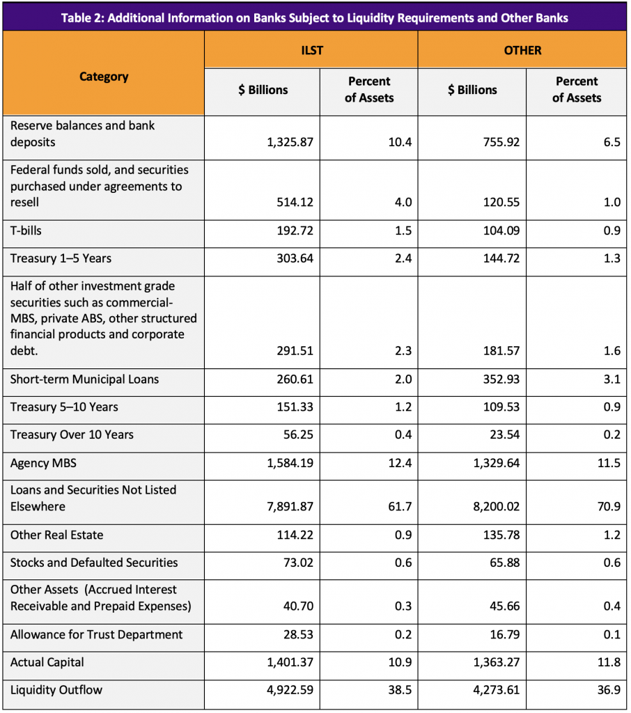 Table 2: Additional Information on Banks Subject to Liquidity Requirements and Other Banks